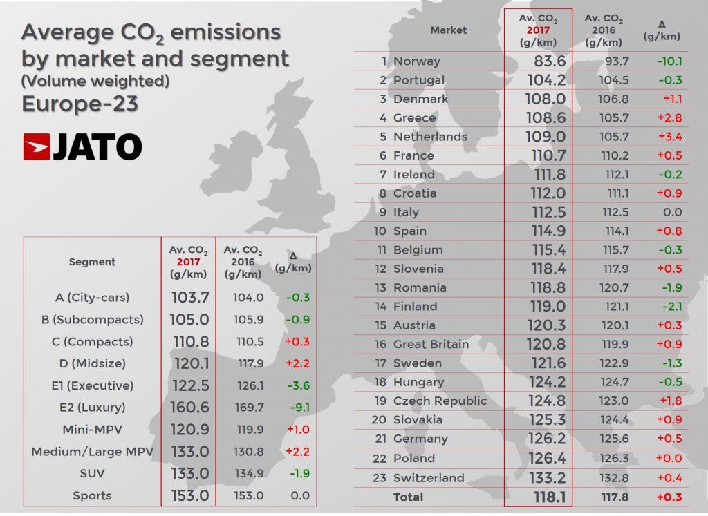Europa_uj_autok_atlagos_CO2_kibocsatasa_orszagonkent_es_szegmensenkent