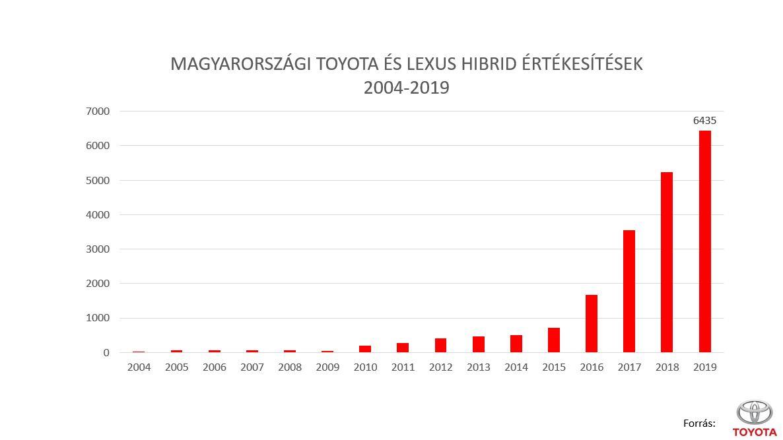 Toyota_Lexus_magyarorszagi_hibrid_ertekesitesek_2004_2019