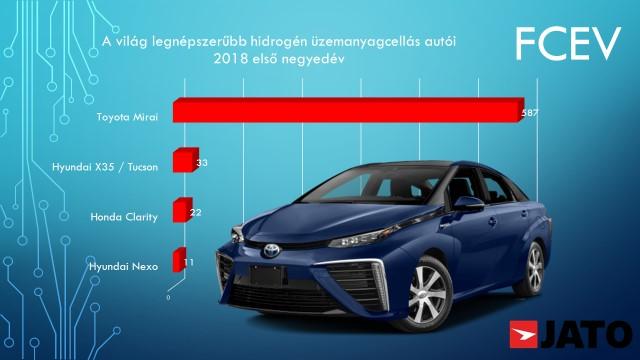 legnepszerubb_hidrogen_uzemanyagcellas_vilagszerte
